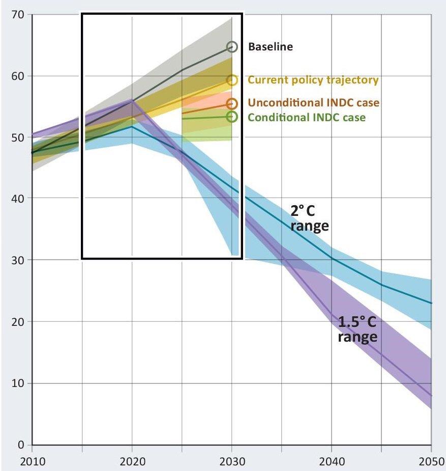 Klimautslippsbudsjett og temperaturmål