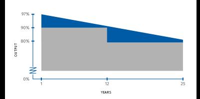 Solcellepaneler har ytelsesgaranti i 25 år med Otovo. Produktgaranti er på 10 år med Otovo Premium