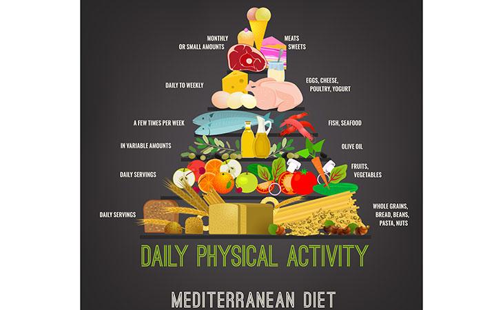 dieta equilibrata cos e