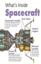 What's Inside?: Spacecraft