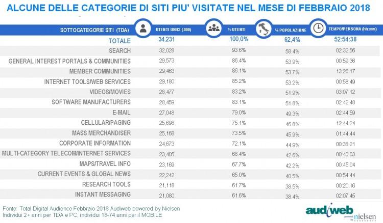 Elenco delle categorie di siti visitati da utenti italiani febbraio 2018