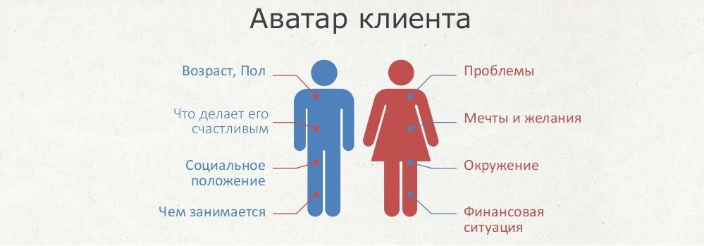 Аватар Клиента