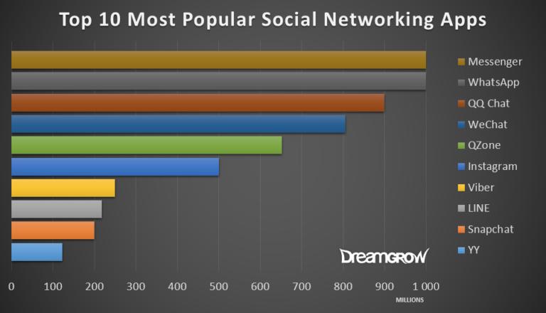 Топ 5 Social Media Трендов