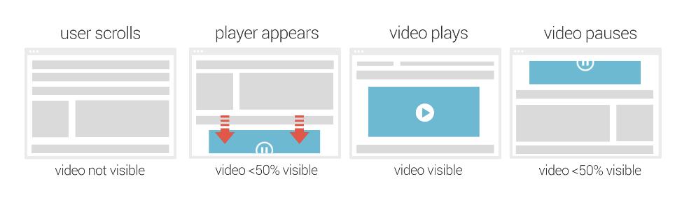 Новые Тренды в Цифровой Рекламе