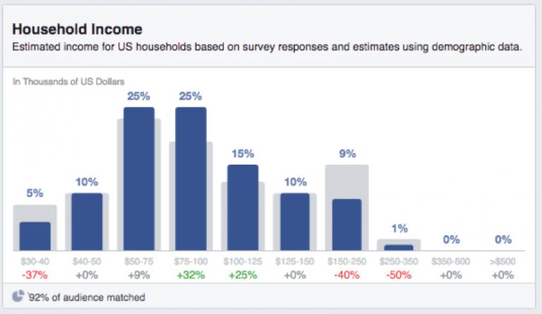 Оптимизации Facebook Рекламы