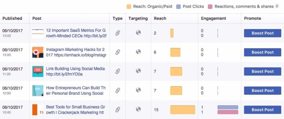 9 Ошибок Facebook Маркетинга