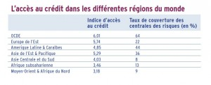 difficultes de financements
