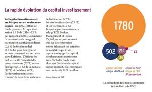 investissement en capital dans les PME