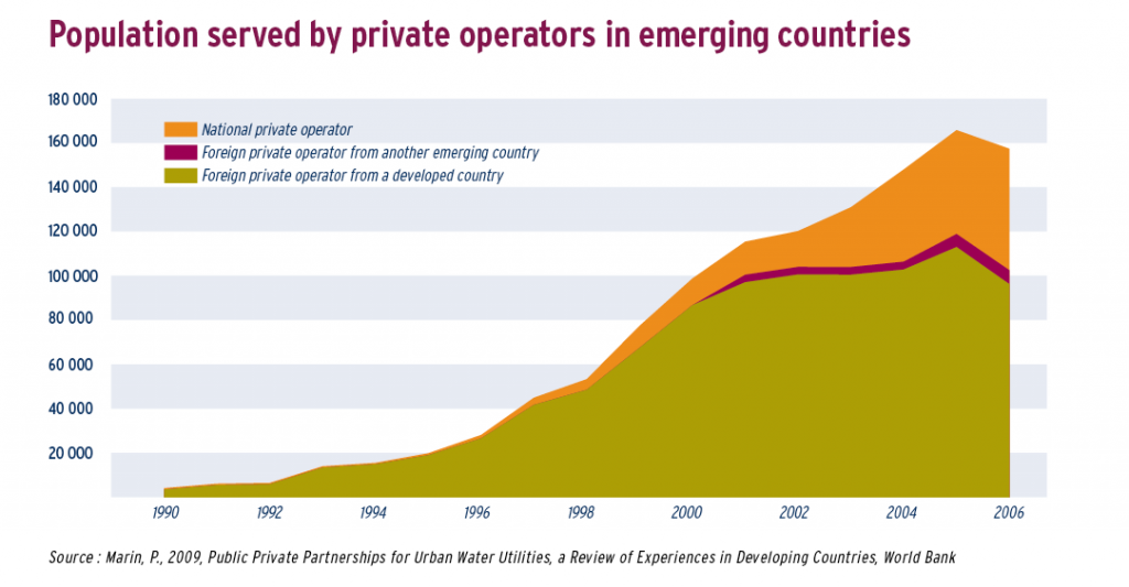 Population served by private operators in emerging countries