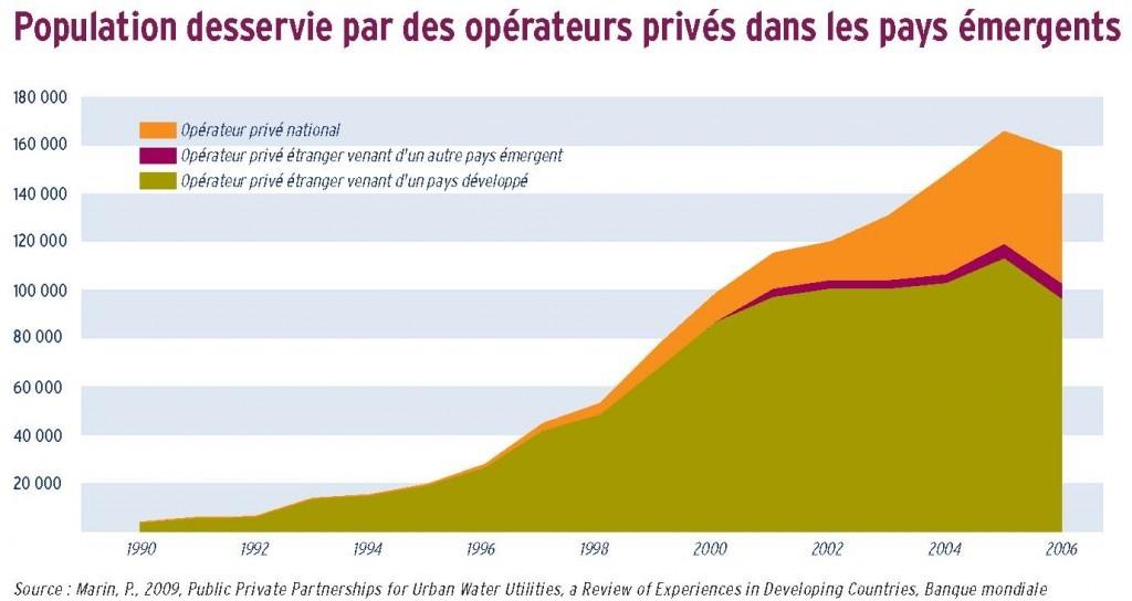 Population desservie par des opérateurs privés dans les pays émergents
