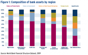 Composition of bank assets by region