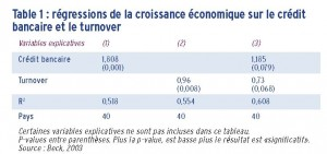 developpement de la finance 1