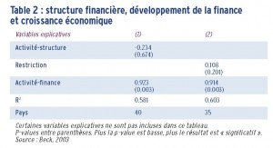 developpement de la finance 2