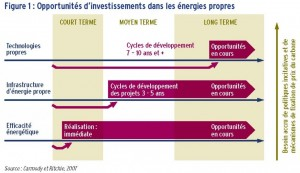 fonds invesstissements 1