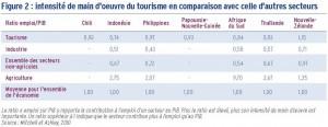 le tourisme dans les pays 2