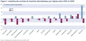le tourisme dans les pays