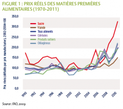 volatilite des prix