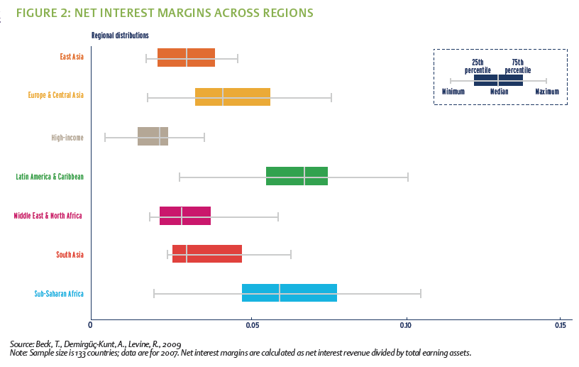 Net interest margins across regions