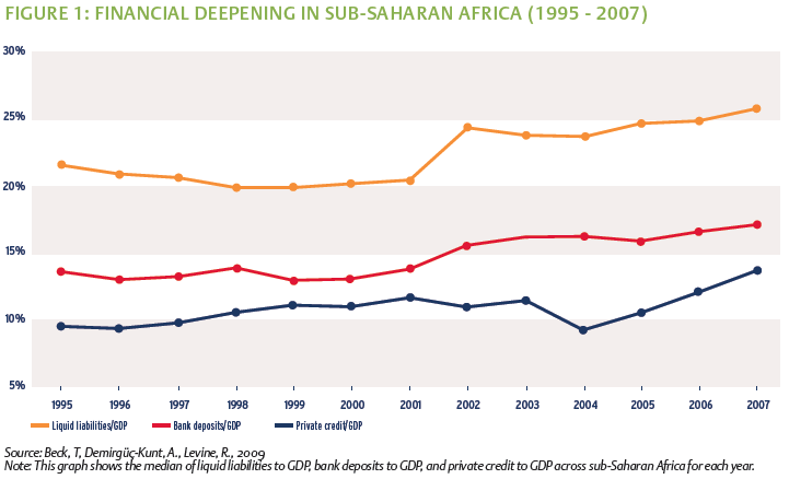 Financial deepening in sub-saharan africa
