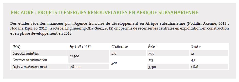 projets d energies renouvelables en afrique subsaharienne