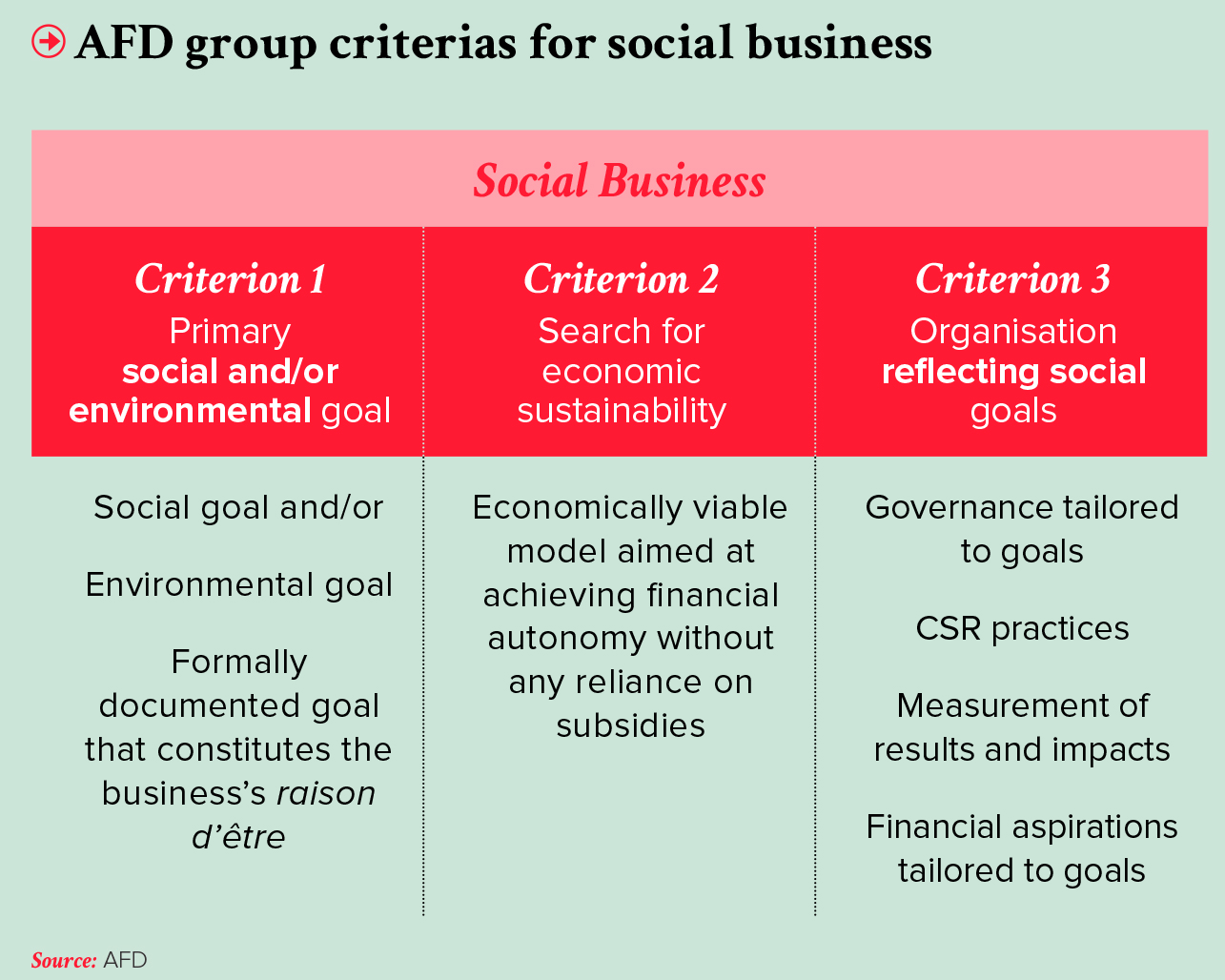 Segmenting The Impact Investing Sector To Distinguish Different Levels Of  Social And Financial Requirements  Define Business Investment