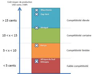 Niveau de compétitivité