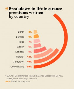 Life insurance in French-speaking Sub-Saharan Africa