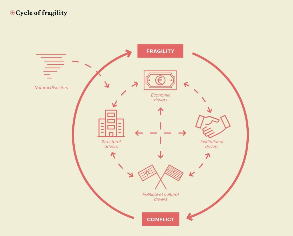 PRO-Revue N°27-p17-Cycle de la fragilité-UK.jpg
