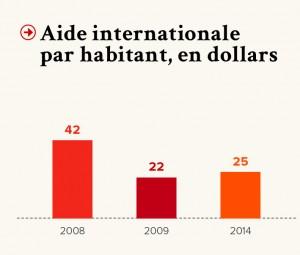 Source : FMI, 2016 - Banque mondiale, 2016