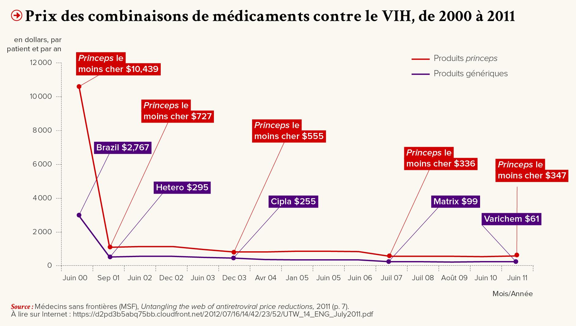 Médecins sans Frontières (MSF), Untangling the web of antiretroviral price reductions, 2011 (p.7). À lire sur Internet : https ://d2pd3b5abq75bb.cloudfront.net/2012/07/16/14/42/23/52/UTW_14_ENG_July2011.pdf