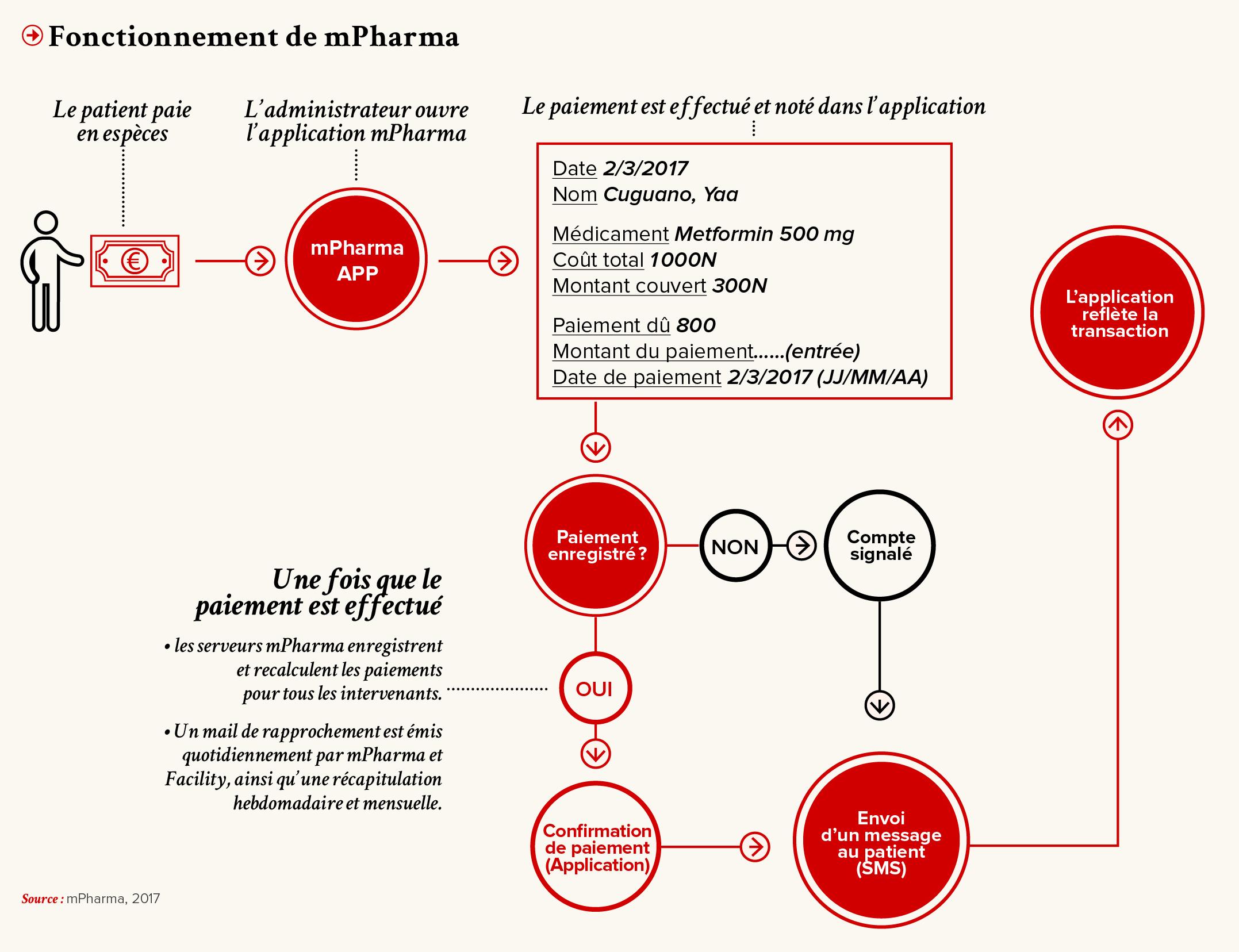 PRO-Revue N28-FR-P17-Fonctionnement de mPharma