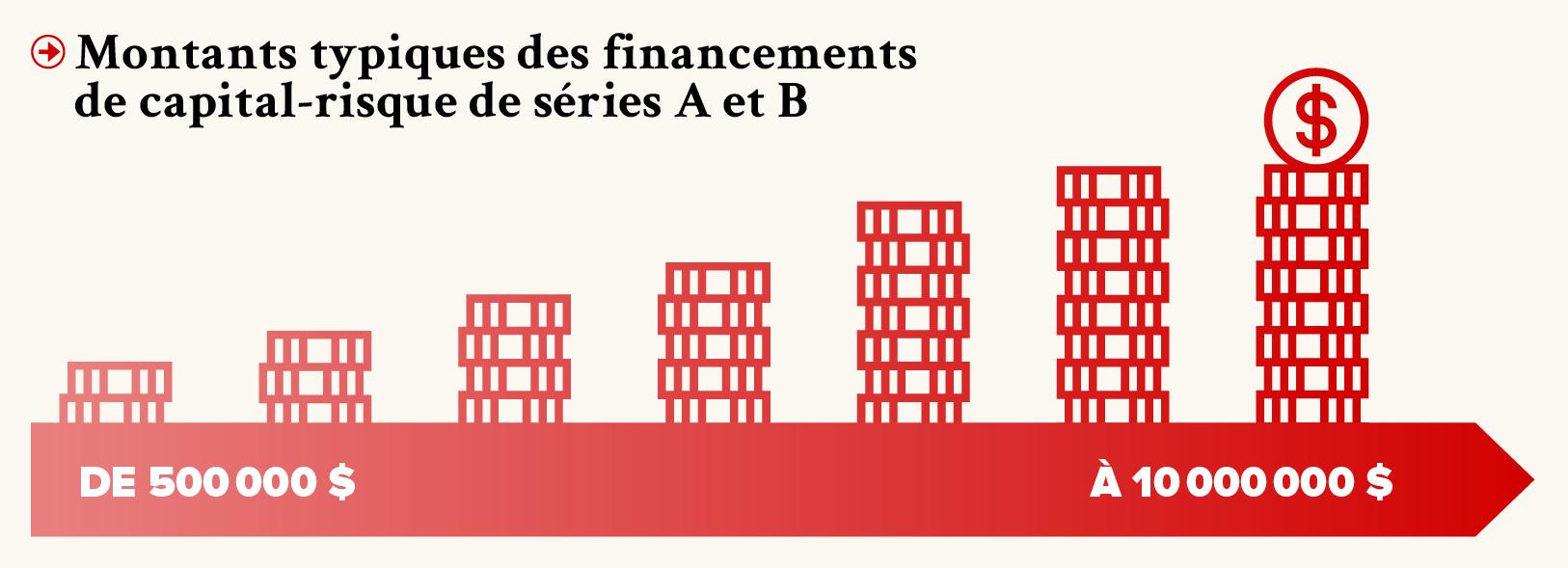PRO-Revue N29-FR-v7-Montants typiques des financements