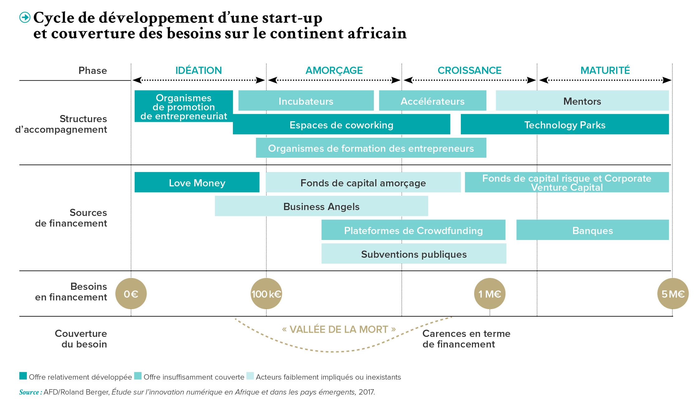 PRO-Revue N29-FR-v7-Cycle de developpement
