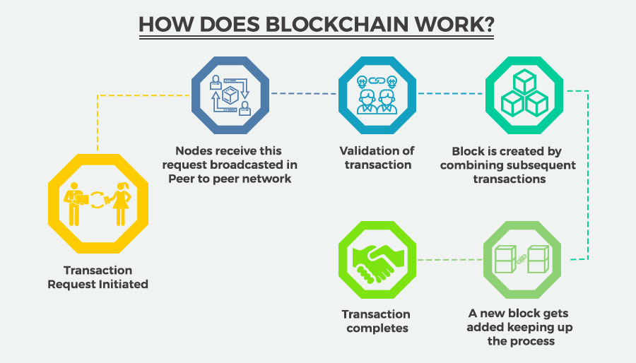 Process-of-Blockchain