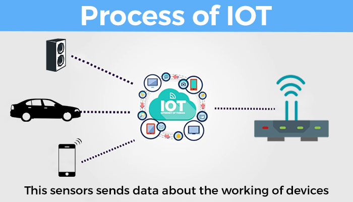 Process-of-IoT