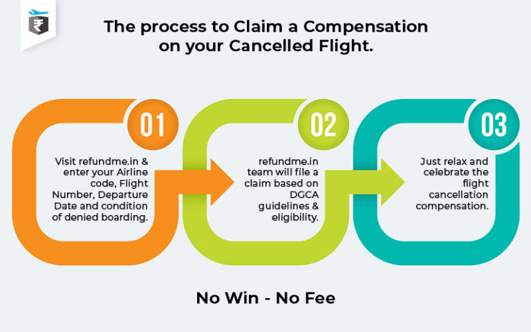 Process to Claim a Compensation on your Cancelled Flight blog by refundme.in
