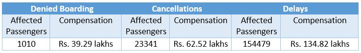 Compensation-Data