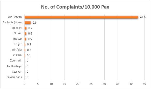 Passenger-Complaints