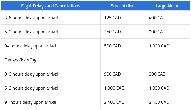 Canada Flight Compensation