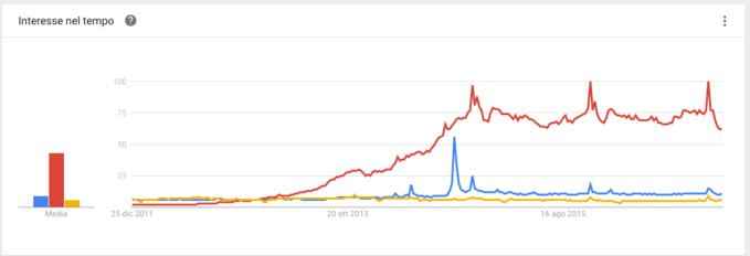 alibaba aliexpress taobao su google trends