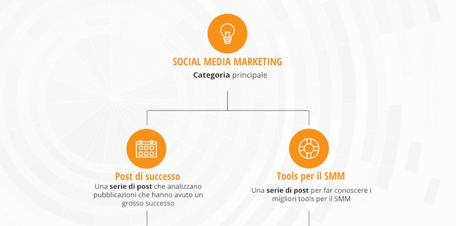 social media marketing uso corretto delle rubriche