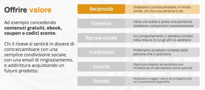 persuasione e social media 6