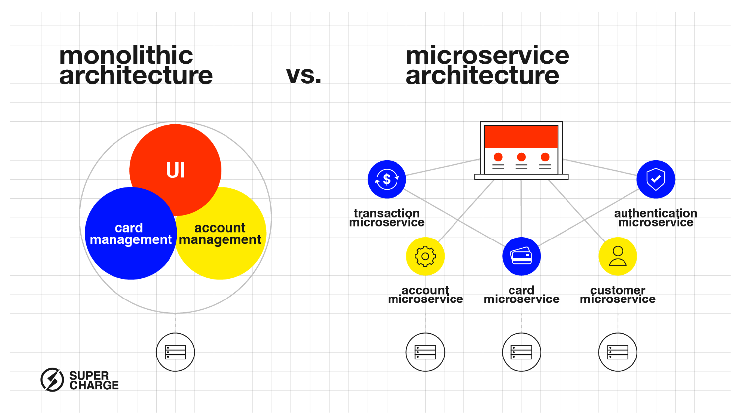 Monolithic architecture vs microservices architecture