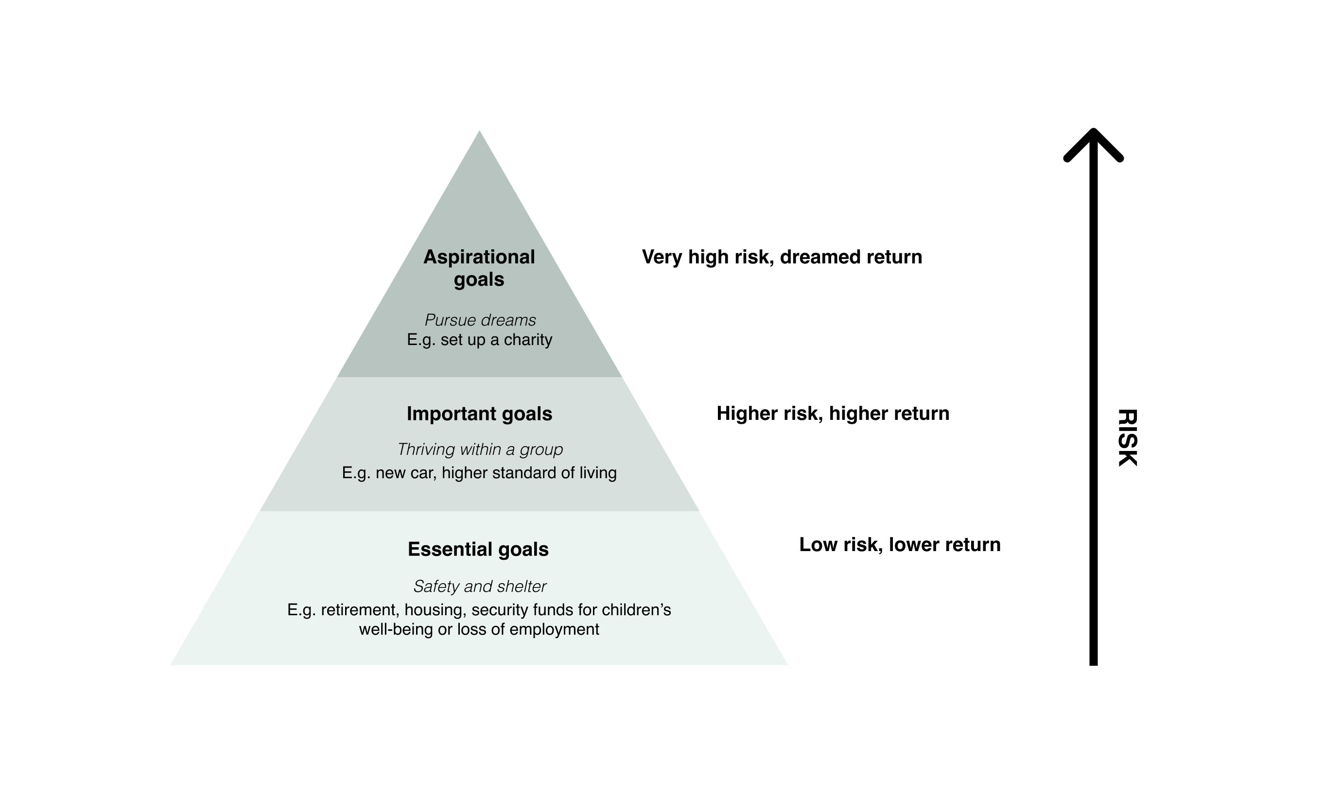 Chabra's wealth allocation framework