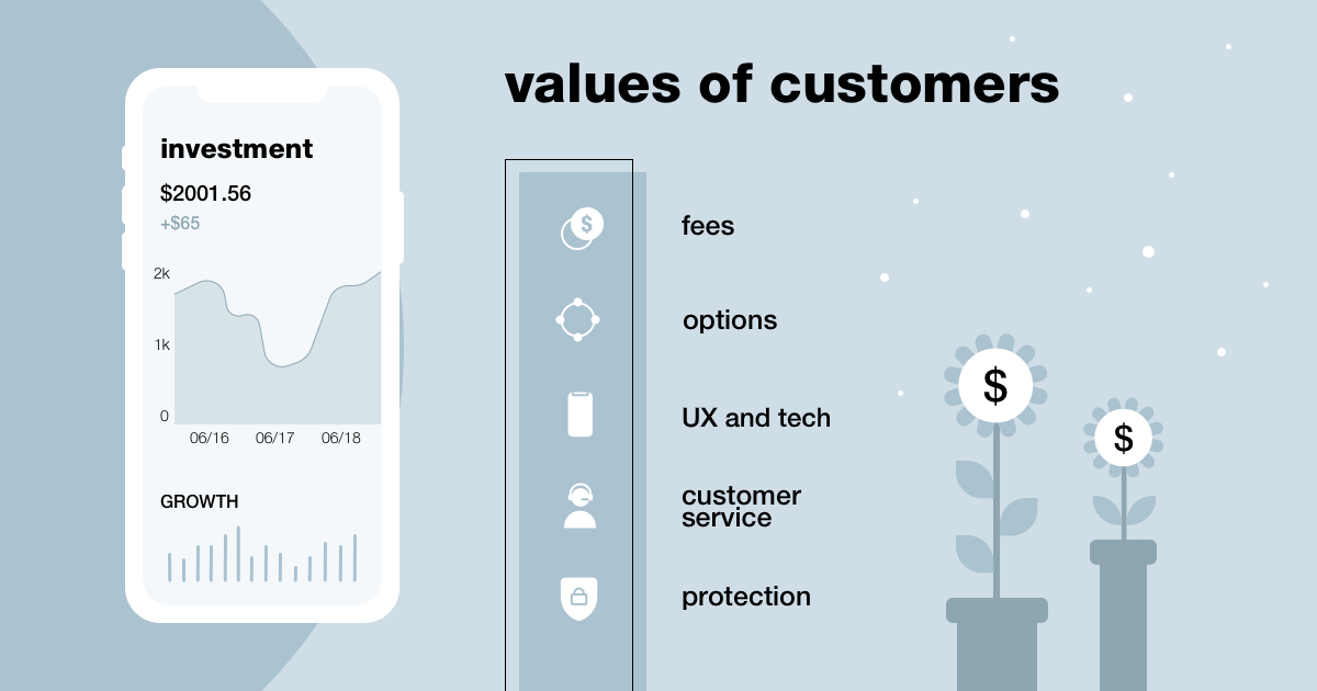 How to innovate to bring value to customers in wealth management - Supercharge