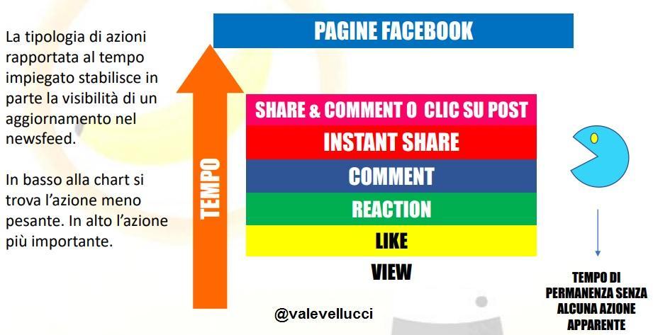 peso azioni algoritmo facebook