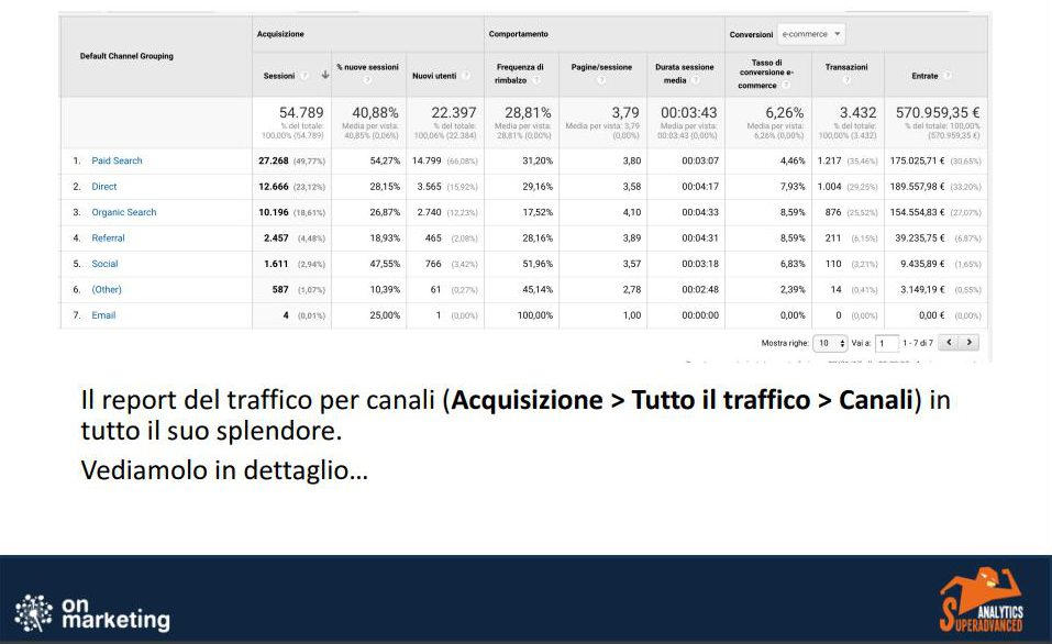 Report traffico per canali analytics