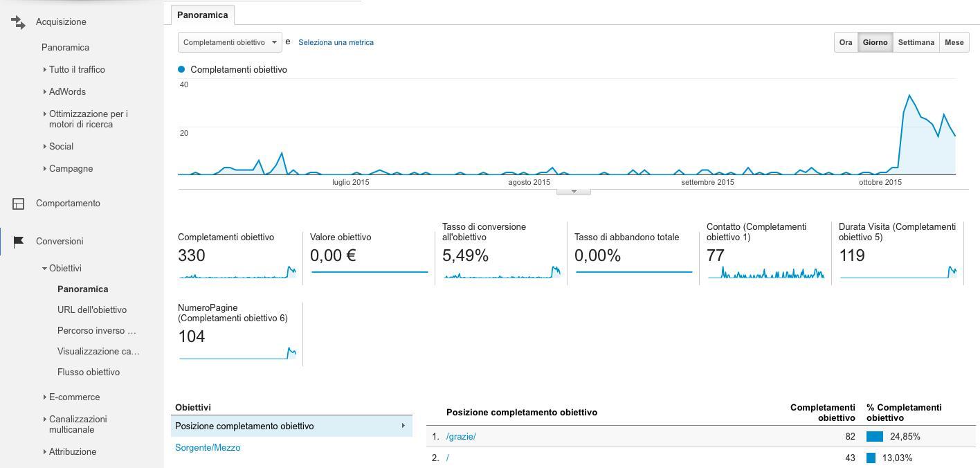 Come usare Google Analytics per leggere i dati degli obiettivi
