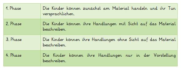 Vier-Phasen-Modell-Wartha-Schulz-Mathematik-Grundschule