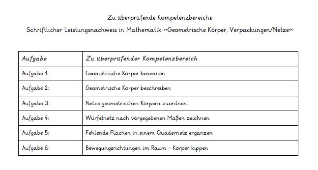 Praxisbeispiel-Festlegung-Kompetenzbereiche-schriftlicher-Leistungsnachweis-Mathematik1